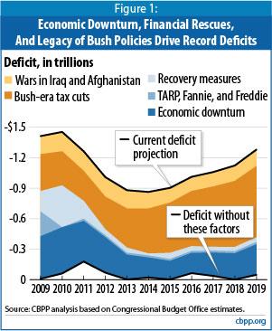 cbpp-deficit-chart.jpg
